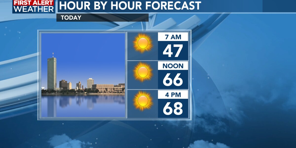 FIRST ALERT FORECAST: Chilly mornings ahead to start the week along with lots of sunshine
