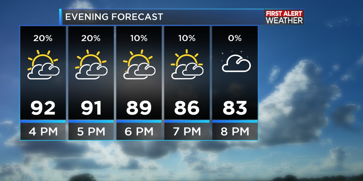 First Alert Forecast: Rain chances increase as Gulf moisture surges into Southeast Texas