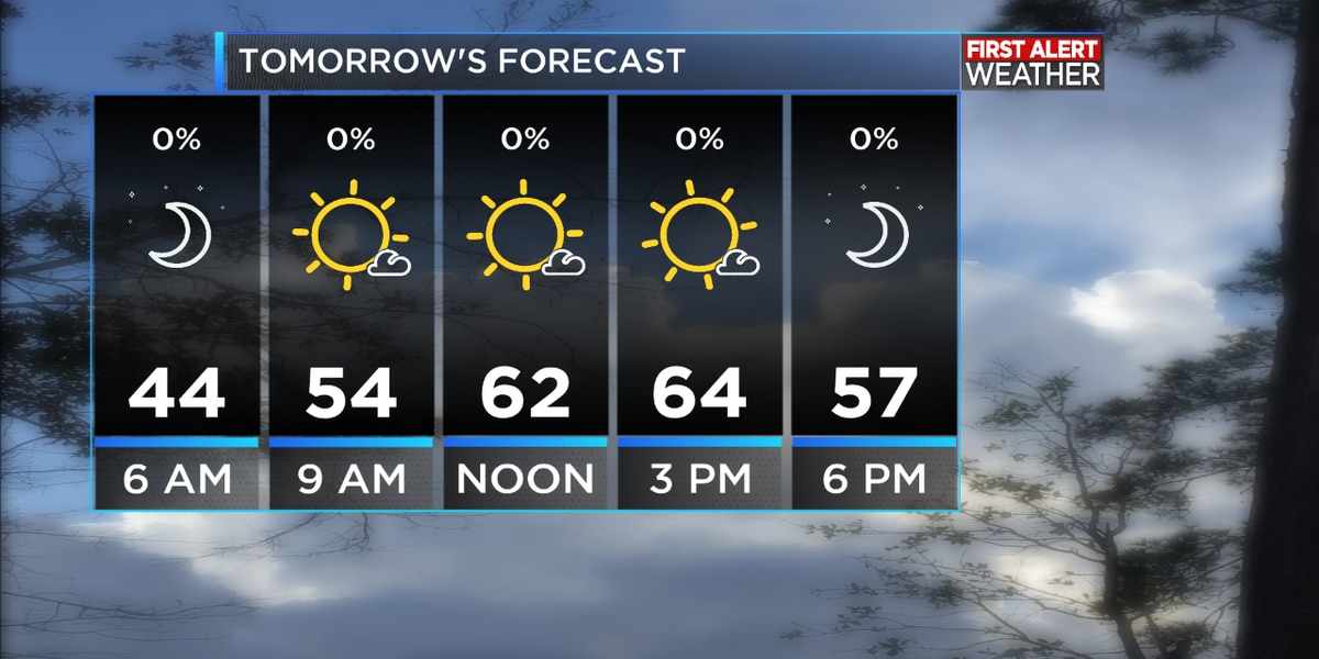FIRST ALERT FORECAST: Sunshine has returned along with cooler temperatures