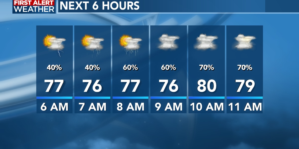 FIRST ALERT FORECAST: Hazy skies arrive along with scattered tropical downpours this morning