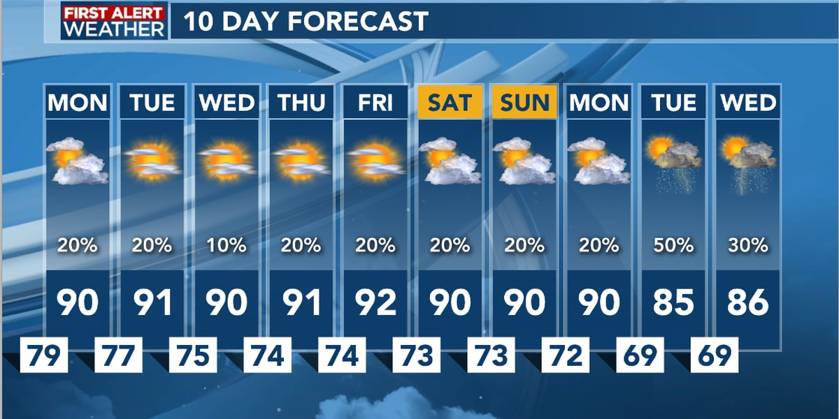 FIRST ALERT FORECAST: Afternoon storms remain through Monday, hot afternoons ahead