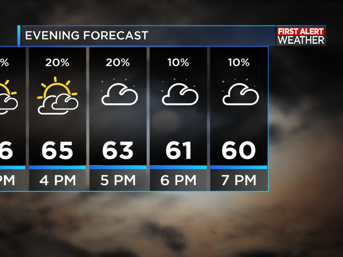 FIRST ALERT FORECAST: A much warmer afternoon, temperatures drop tonight as the cold front sweeps through