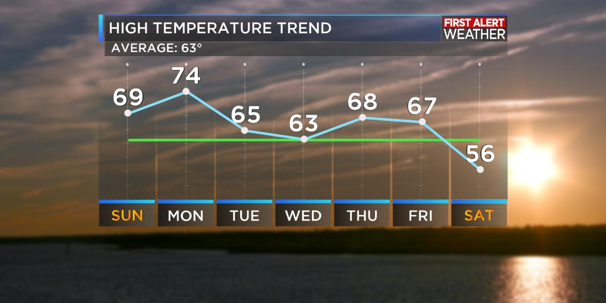 First Alert Forecast: Another warming trend ahead of an early week cold front