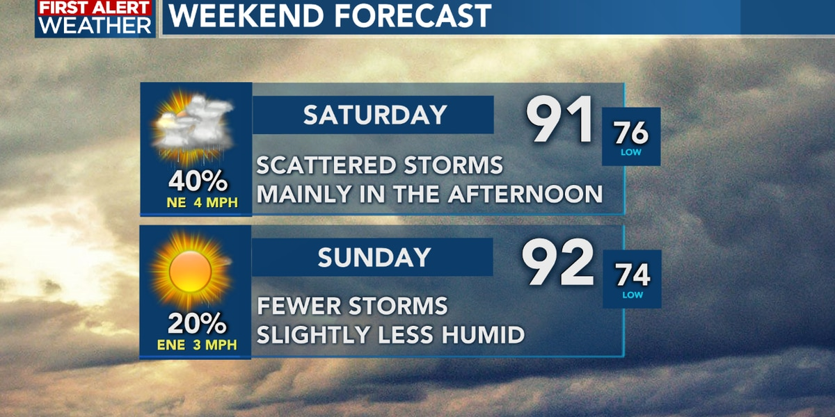 FIRST ALERT FORECAST: A hot weekend ahead, with scattered storms for our Saturday