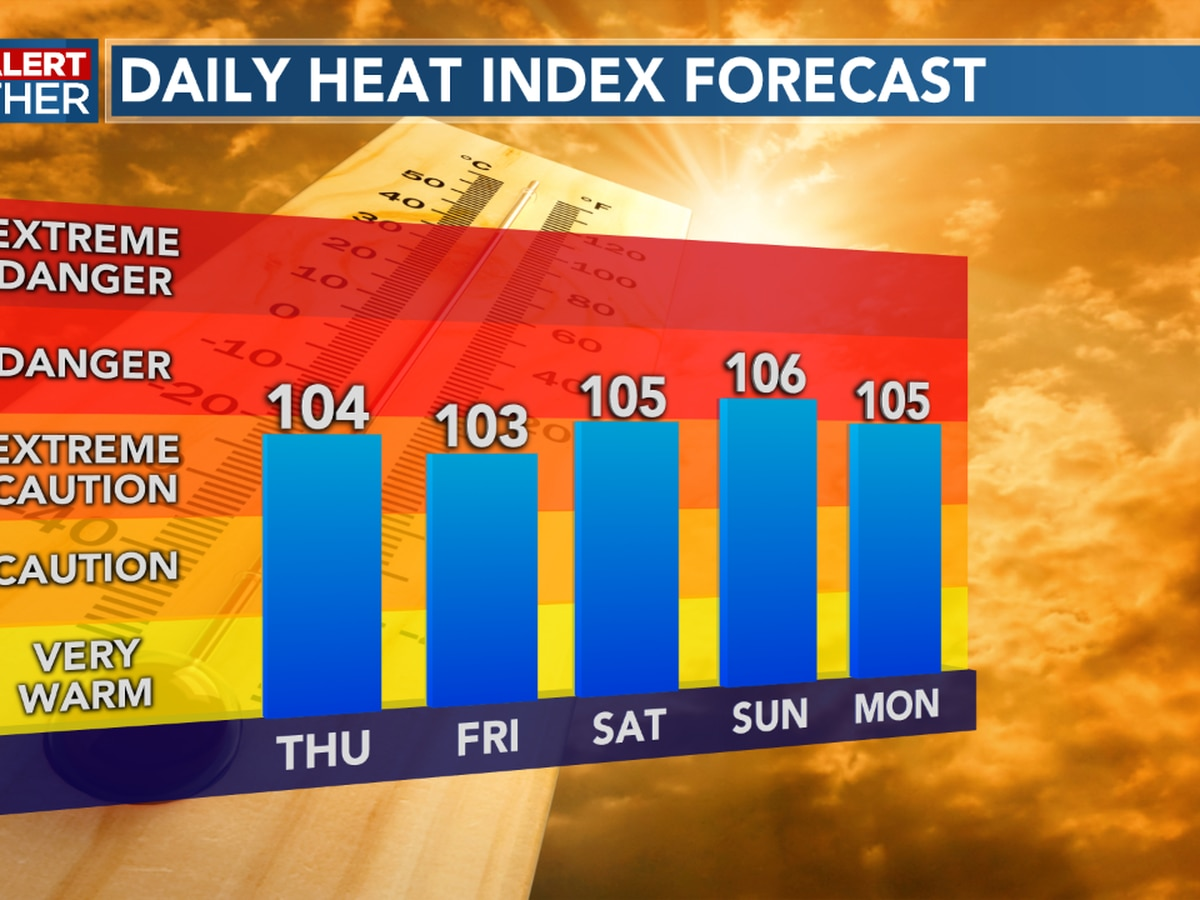 FIRST ALERT FORECAST: A muggy start to Thursday, heat indices on the rise into the afternoon