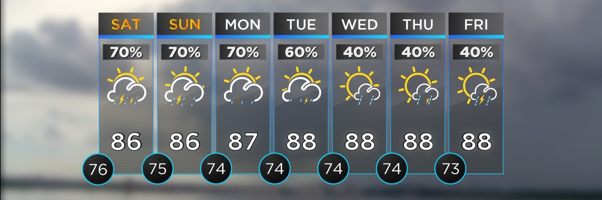FIRST ALERT FORECAST: Rain chances remain through the weekend