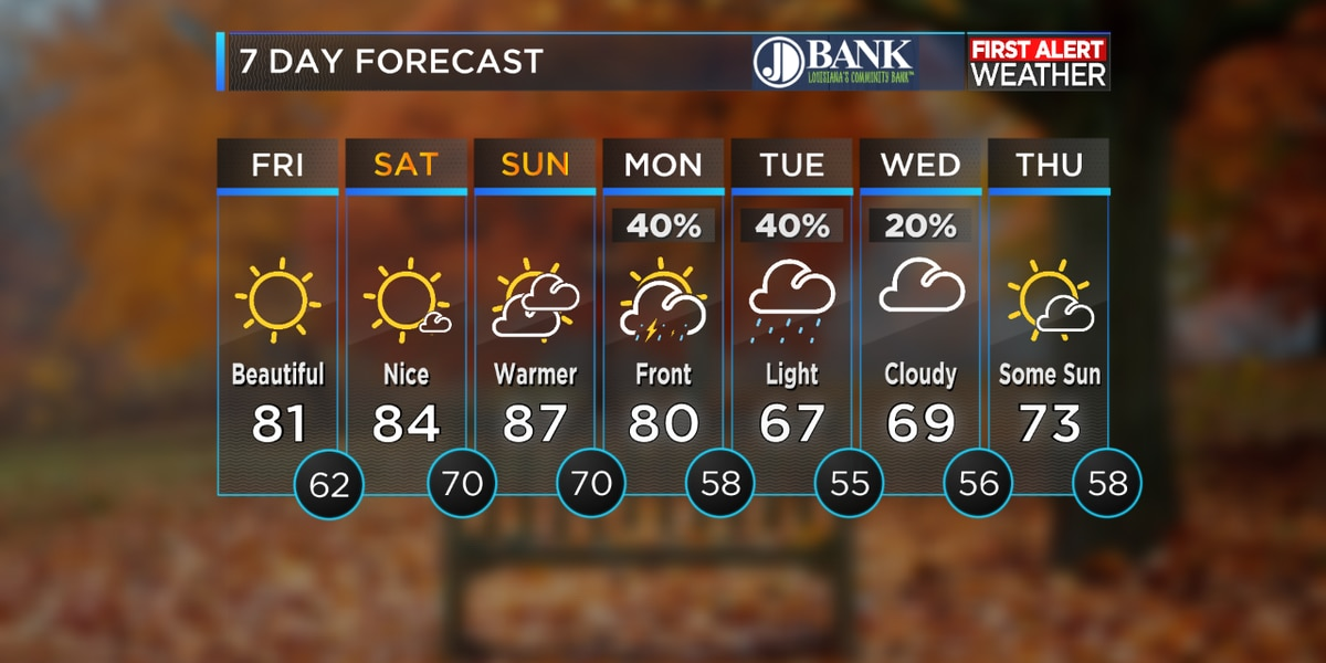 FIRST ALERT FORECAST: Briefly warmer this weekend; cool and rainy much of next week