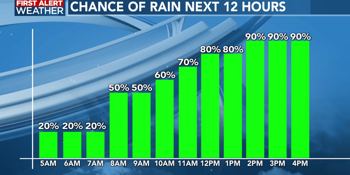 FIRST ALERT FORECAST: Heavier rain and storms this afternoon, rain remains in the forecast this weekend