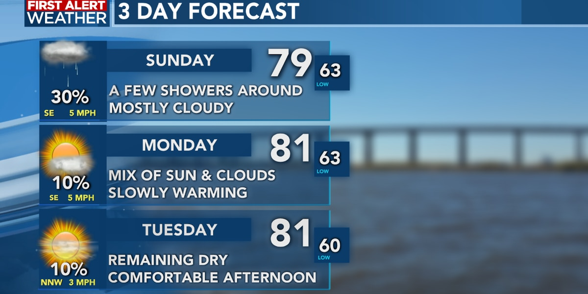 FIRST ALERT FORECAST: A few showers possible Sunday, sunshine returns to start the new week