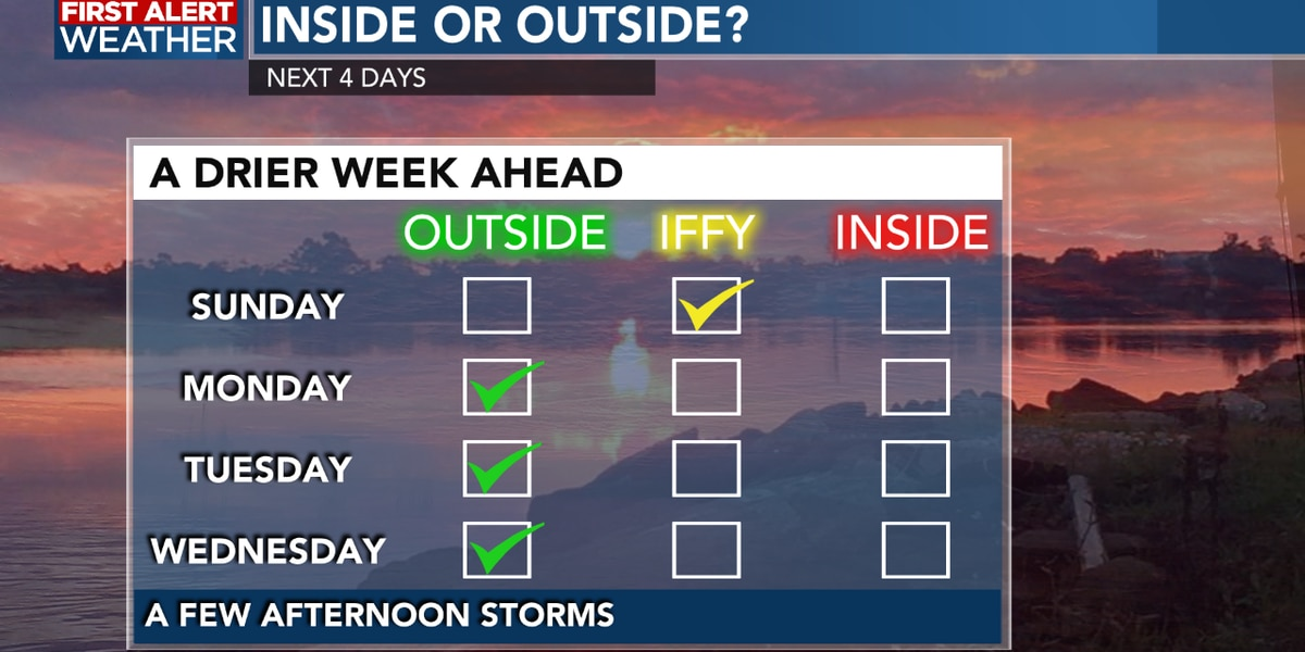 FIRST ALERT FORECAST: Scattered storms this afternoon, we see a drier pattern into the new week
