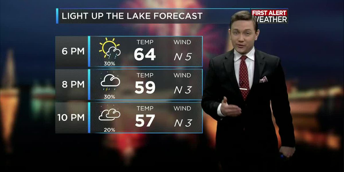 First Alert Forecast: Rain still likely through Sunday, but better weather is ahead