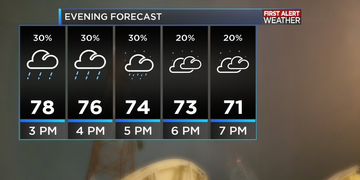 FIRST ALERT FORECAST: A weak front bringing a few showers today, a more noticeable front for Saturday