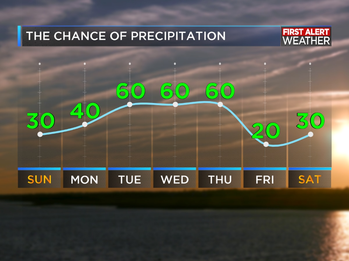 First Alert Forecast: Rain chances in the forecast through the next week