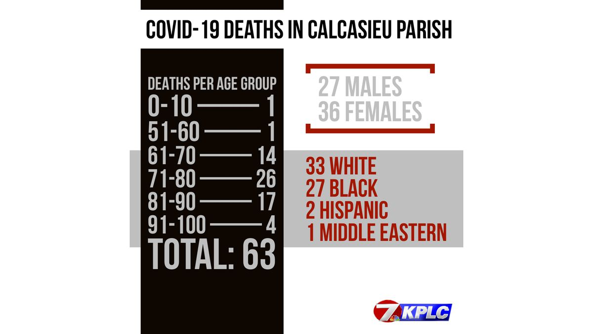 Calcasieu Coroner's Office releases updated demographics on COVID-related deaths