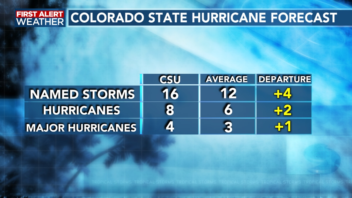 More storms than normal expected this hurricane season, according to Colorado State forecaster