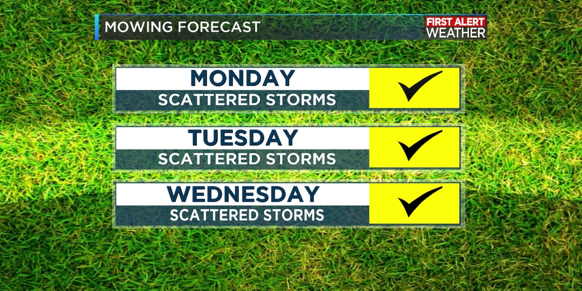 FIRST ALERT FORECAST: Scattered daily downpours; otherwise the August swelter continues
