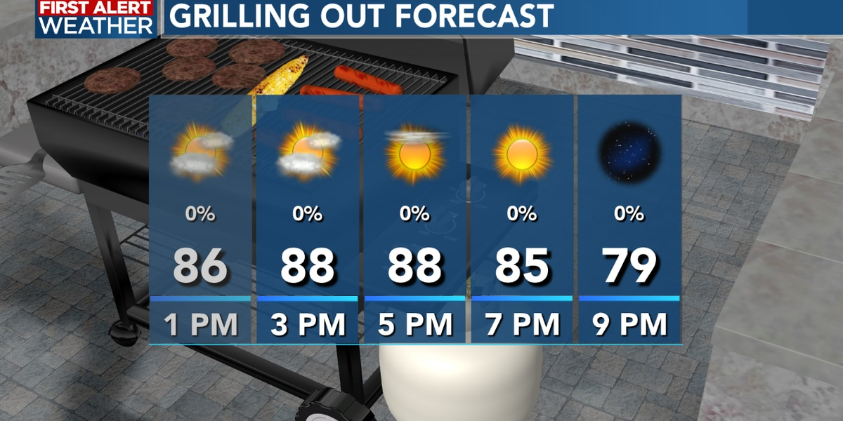 FIRST ALERT FORECAST: A warm afternoon with sunshine, we remain sunny into the weekend