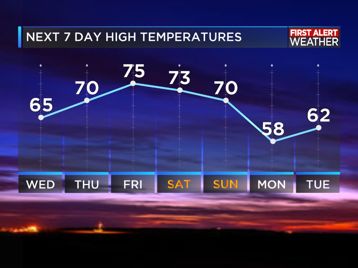 First Alert Forecast: Sunny skies today increasing clouds and temperatures into weekend