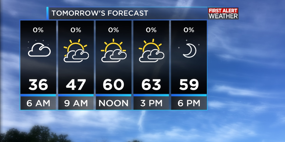FIRST ALERT FORECAST: Sunny and cool for Saturday with more sunshine into Sunday