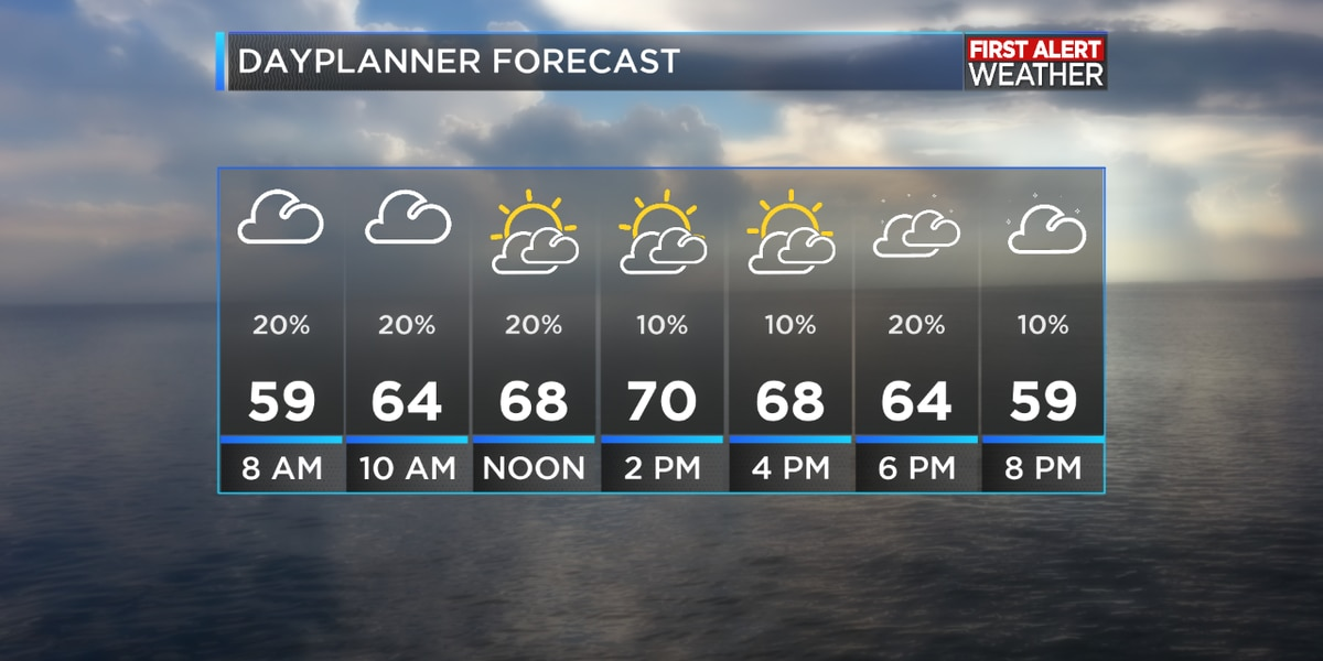 FIRST ALERT FORECAST: Rain finally exits; sunny weather for the weekend