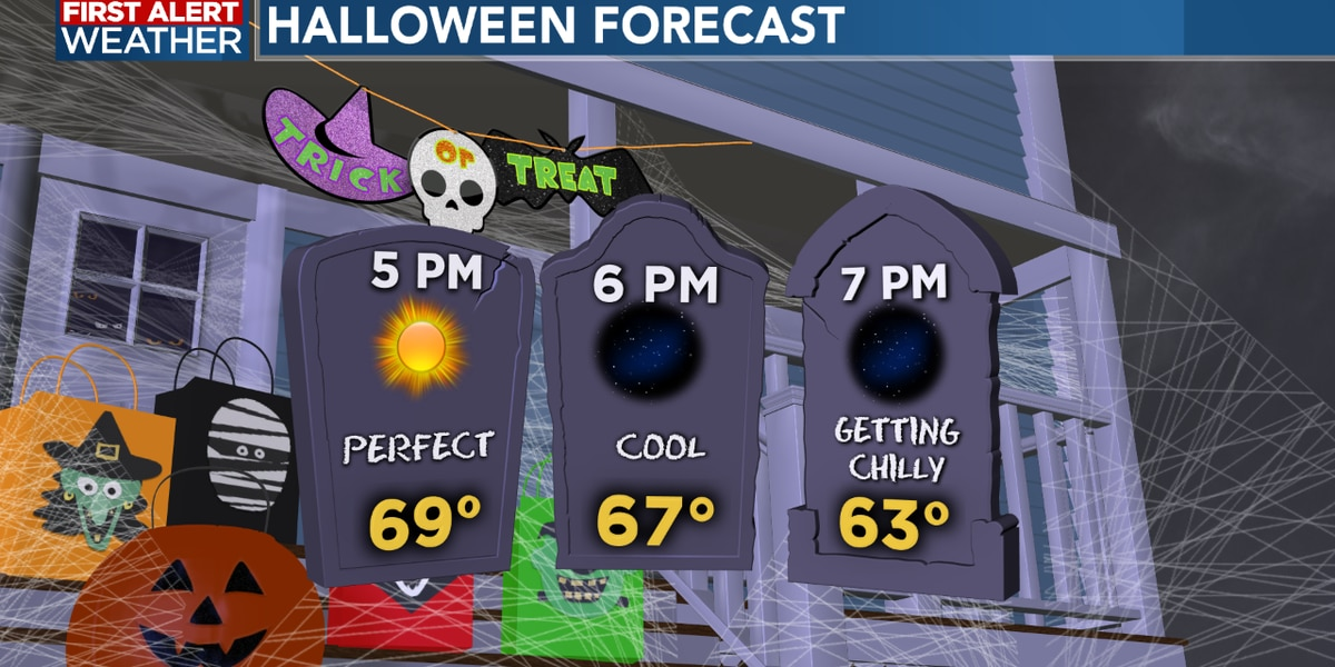 FIRST ALERT FORECAST: Staying cool for Halloween, fall weather sticking around into next week
