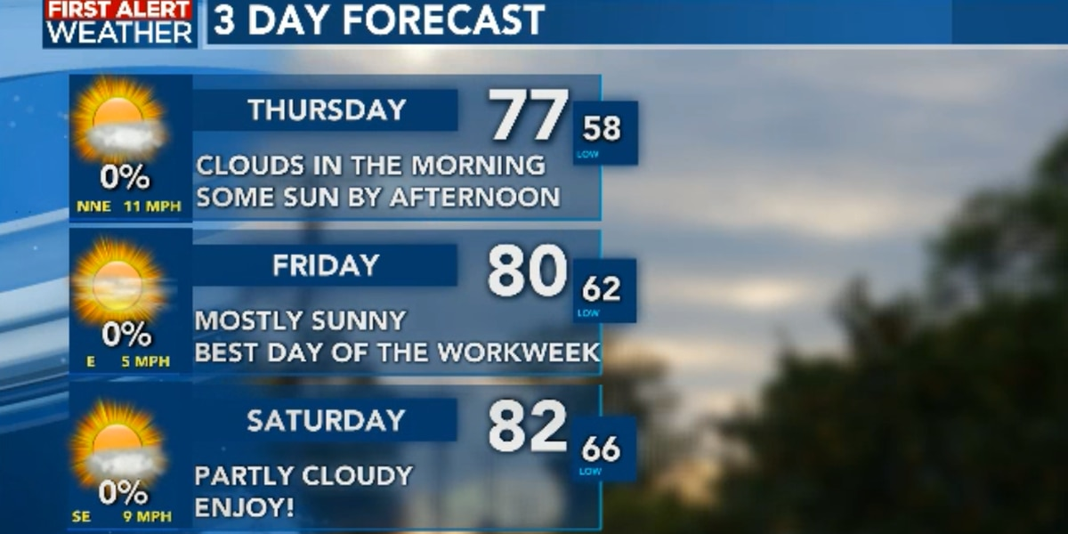 FIRST ALERT FORECAST: Better days ahead before more rain returns for most of next week