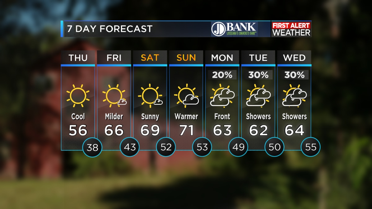 FIRST ALERT FORECAST: Freezing start but a full day of sun is ahead