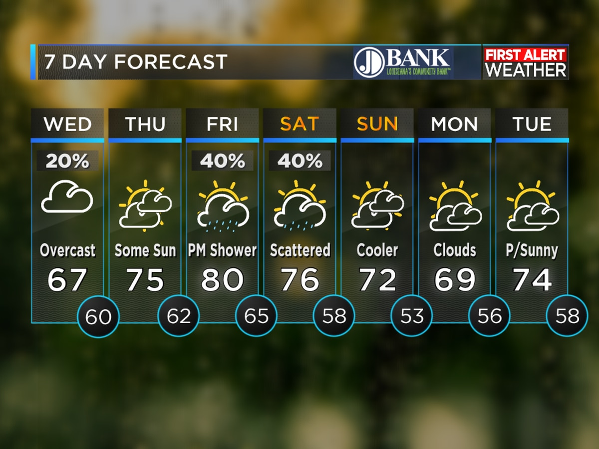 FIRST ALERT FORECAST: Cool and damp today; warmer through Friday