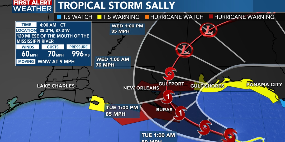 FIRST ALERT FORECAST: Rain chances lower this week; Sally is no threat to Southwest Louisiana