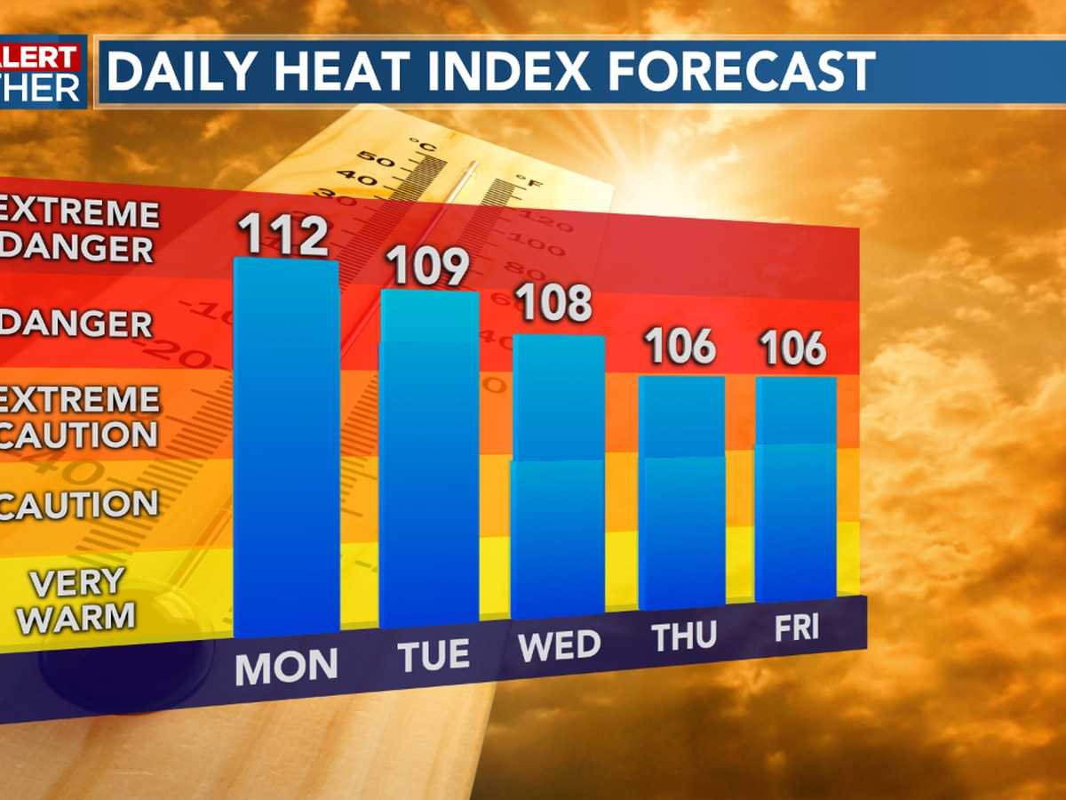 FIRST ALERT FORECAST: Heat index back up to above 110 today; an afternoon storm possible