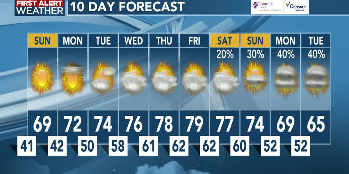 FIRST ALERT FORECAST: Beautiful weather continues for Sunday; getting warmer next week