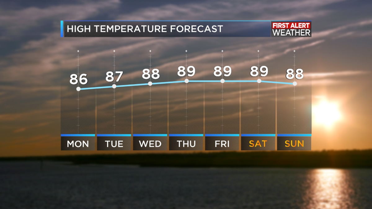 First Alert Forecast: Severe Weather threat slowly diminishing