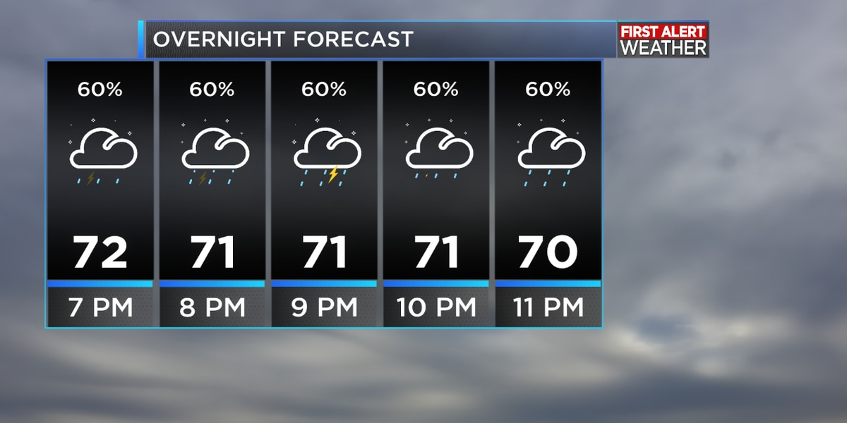 FIRST ALERT FORECAST: Storms are possible as the cold front moves in, clearing for your Sunday