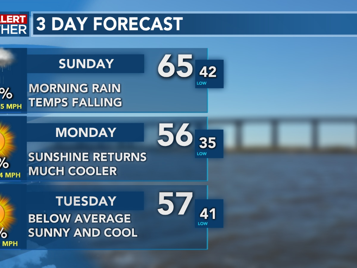 FIRST ALERT FORECAST: Rain continues through Sunday, but a big cool down arrives Monday