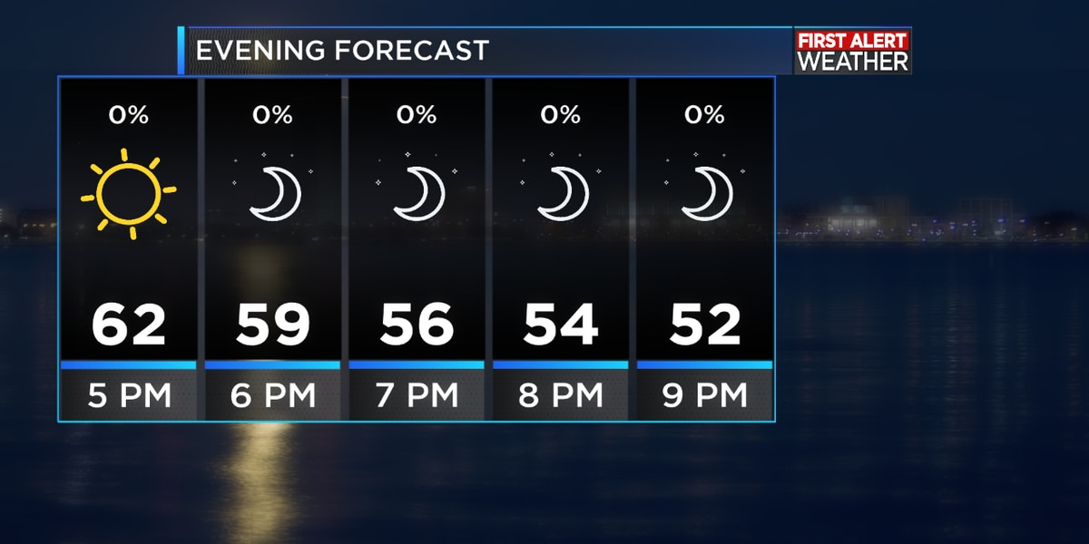 FIRST ALERT FORECAST: A beautiful afternoon across Southwest Louisiana, we warm more for Sunday