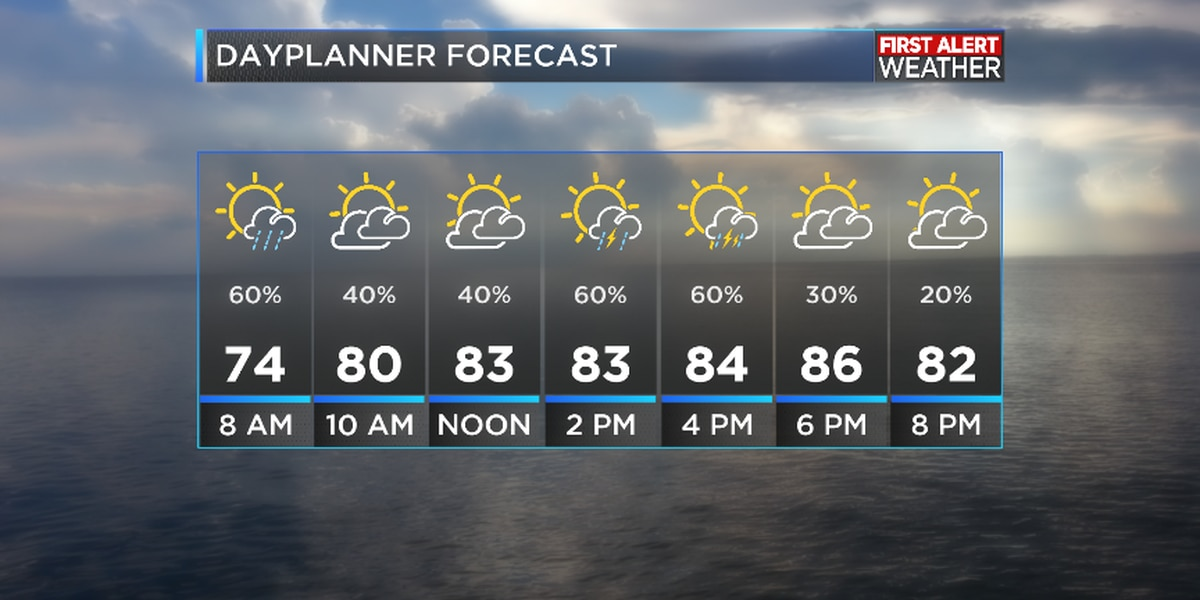 FIRST ALERT FORECAST: More scattered storms ahead Tuesday; summer heat closes out the week