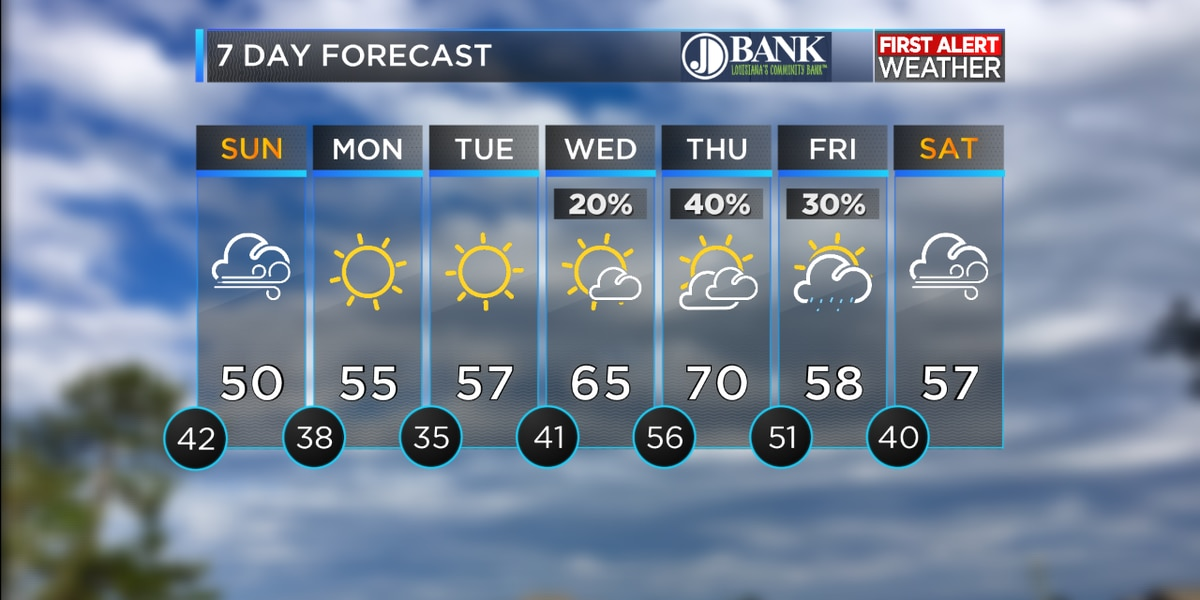 FIRST ALERT FORECAST: Dreary weekend with lots of clouds