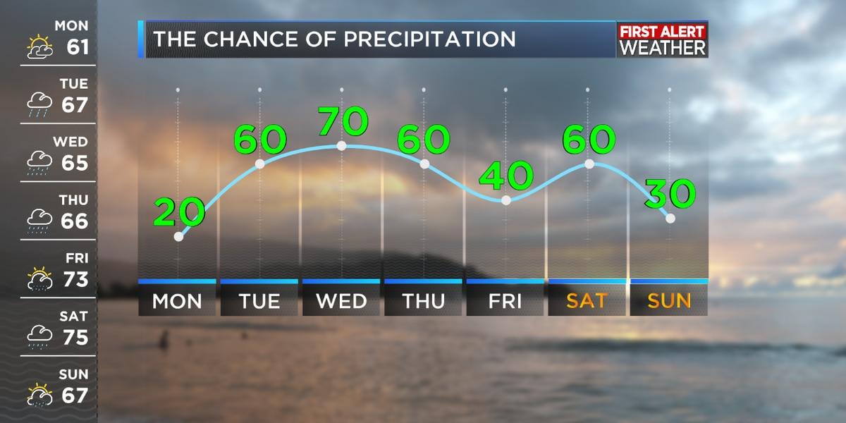 First Alert Forecast: Rain chances continue through the week