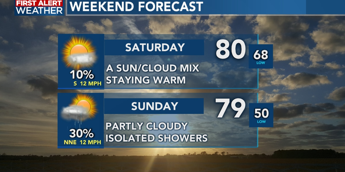 FIRST ALERT FORECAST: A warm and dry start to the weekend, showers move in with a front for Sunday