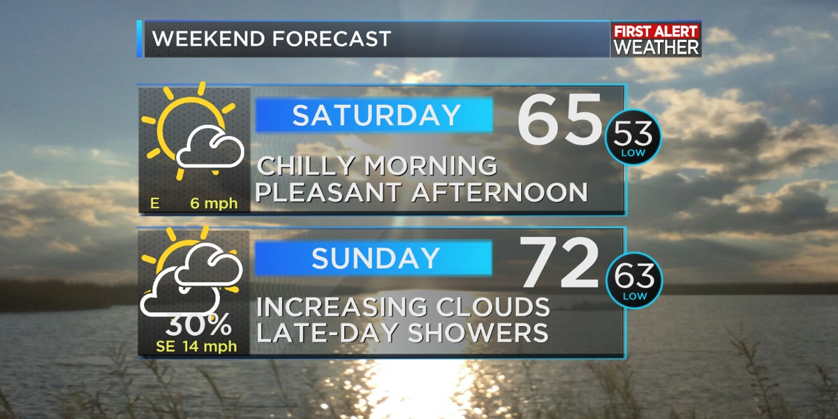 FIRST ALERT FORECAST: Dry into the weekend, but rain returns for most of next week
