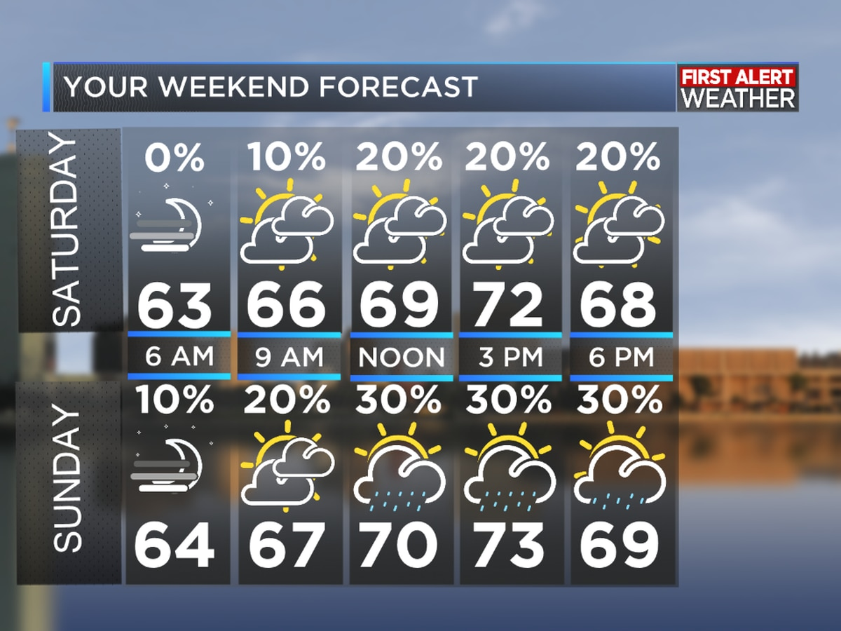 First Alert Forecast: Rain possible every day through next week