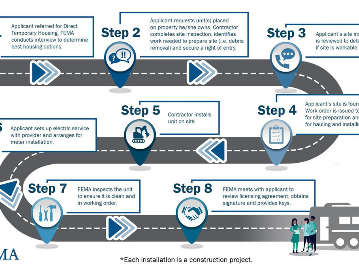 FEMA releases overview of process to install a trailer on private property