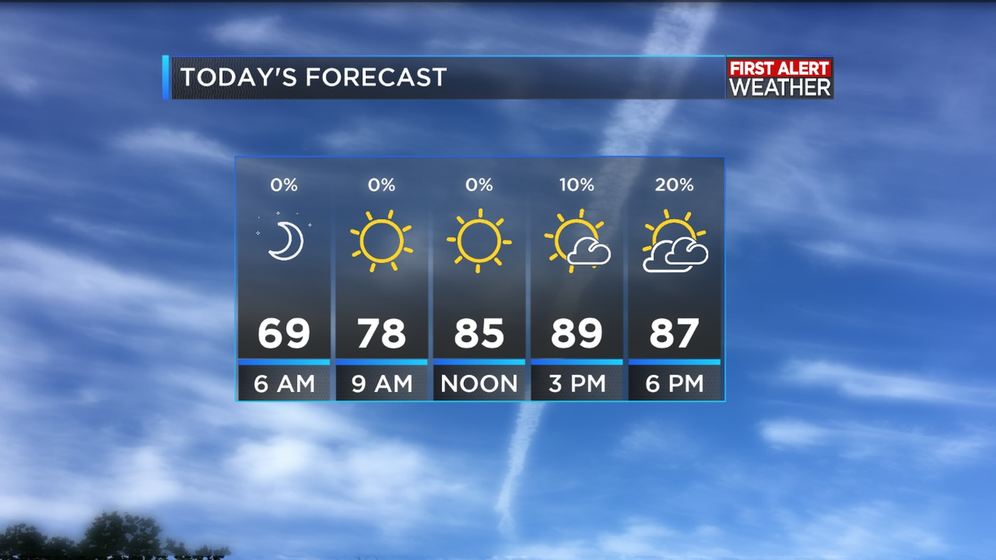 First Alert Forecast One More Day Of Nice Weather Before