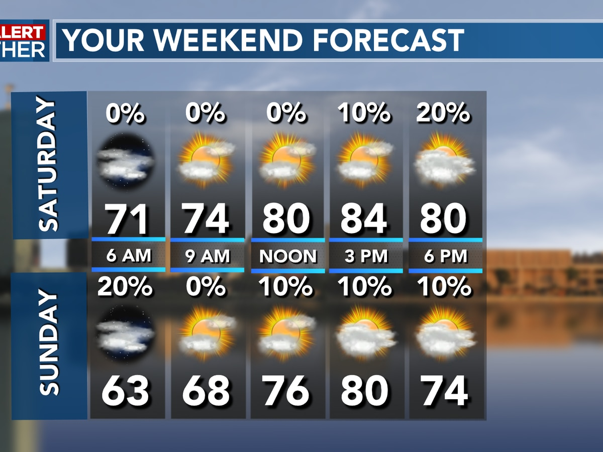 FIRST ALERT FORECAST: Another beautiful afternoon. rain chances increase for Saturday night