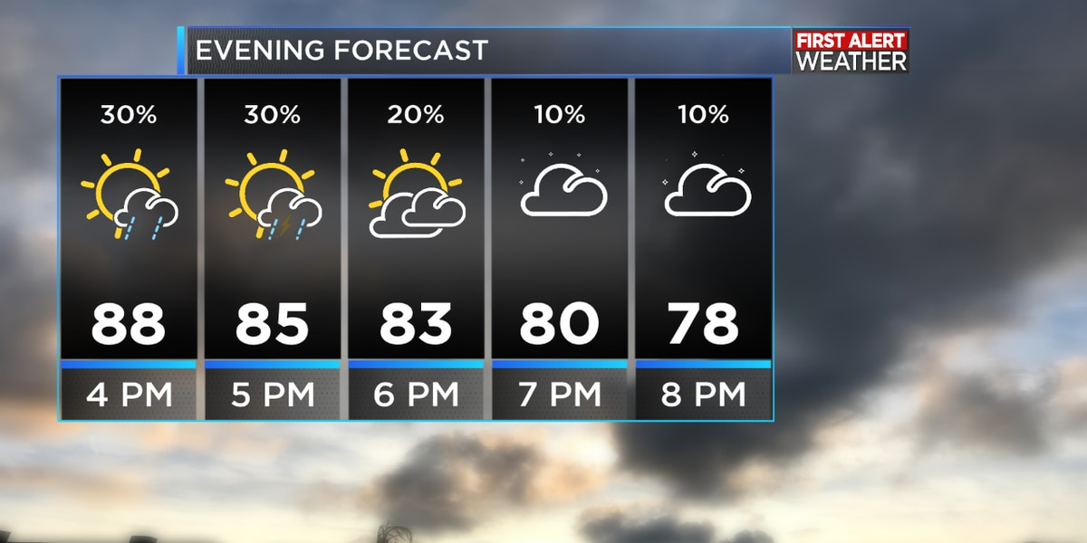 First Alert Forecast: Rain chances remain low this week