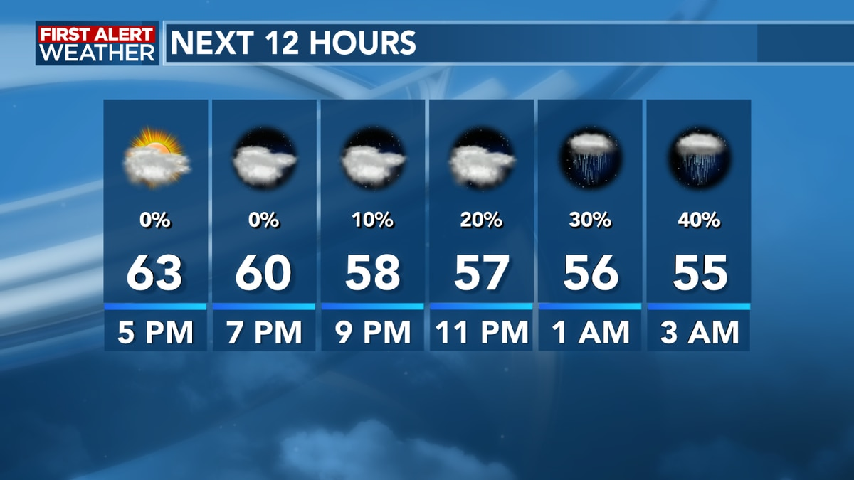 FIRST ALERT FORECAST: Clouds building into the afternoon, showers arriving overnight