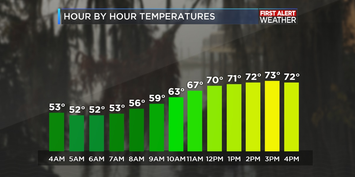 FIRST ALERT FORECAST: Warmer today ahead of weekend rain chances