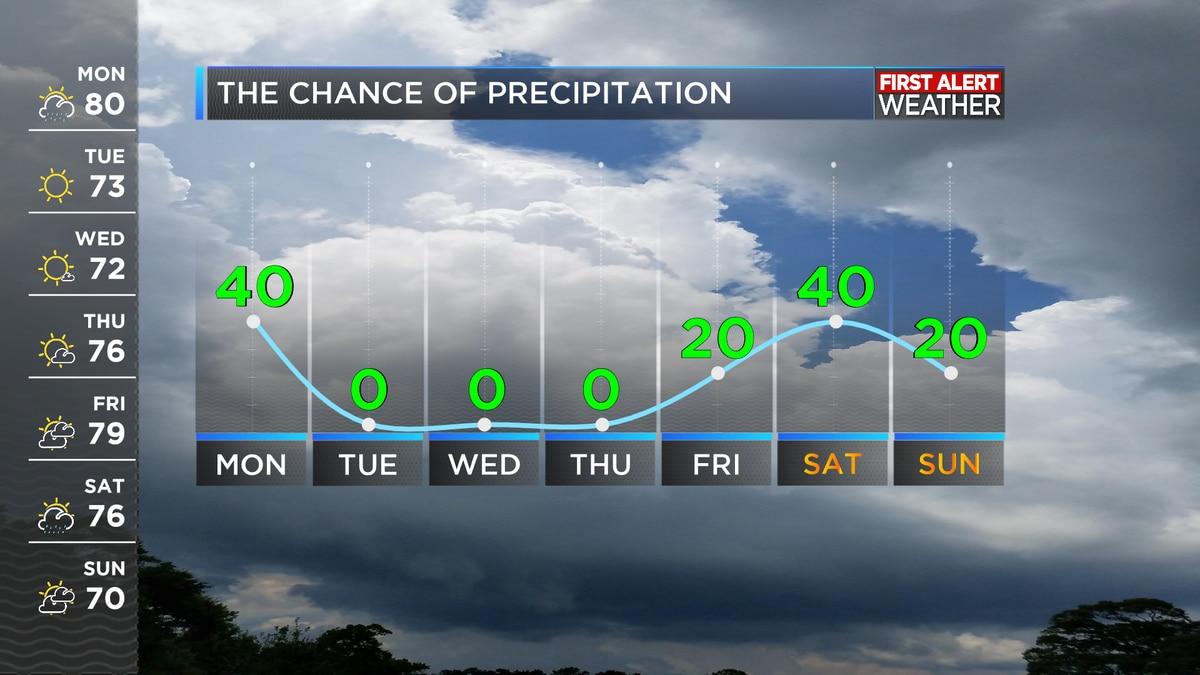 First Alert Forecast: Rain chances to start the week, but sunshine returns mid week