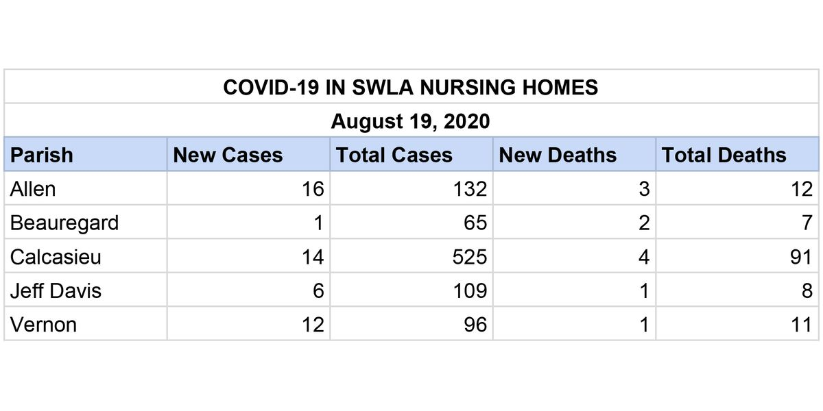 14 more COVID-19 cases, 4 deaths reported in Calcasieu nursing homes