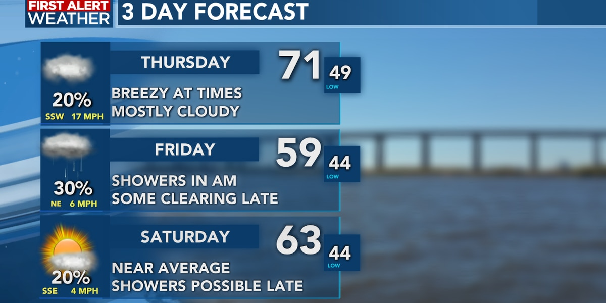 FIRST ALERT FORECAST: Sunshine returns for this afternoon, higher rain chances arrive Thursday night